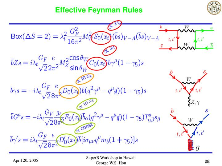 Effective Feynman Rules