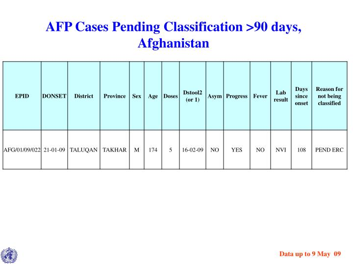 AFP Cases Pending Classification >90 days, Afghanistan