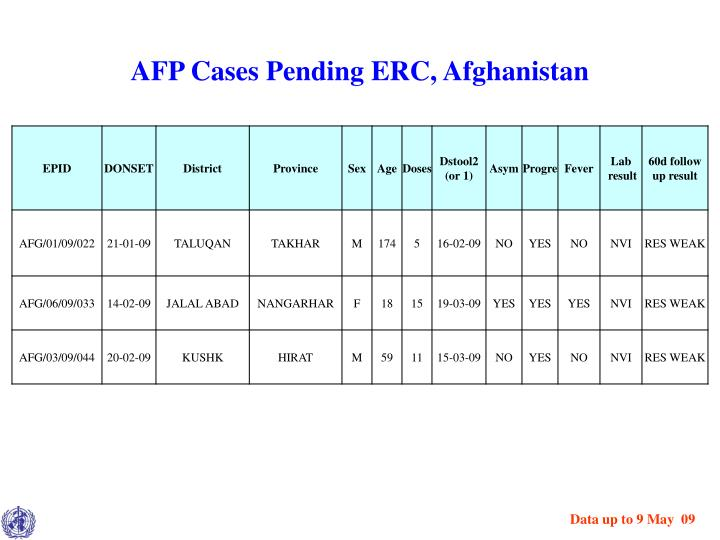 AFP Cases Pending ERC, Afghanistan