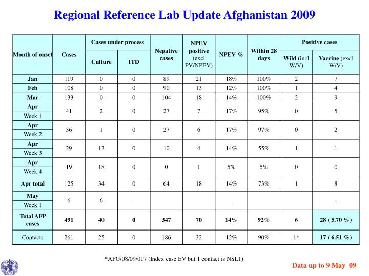 Regional Reference Lab Update Afghanistan 2009