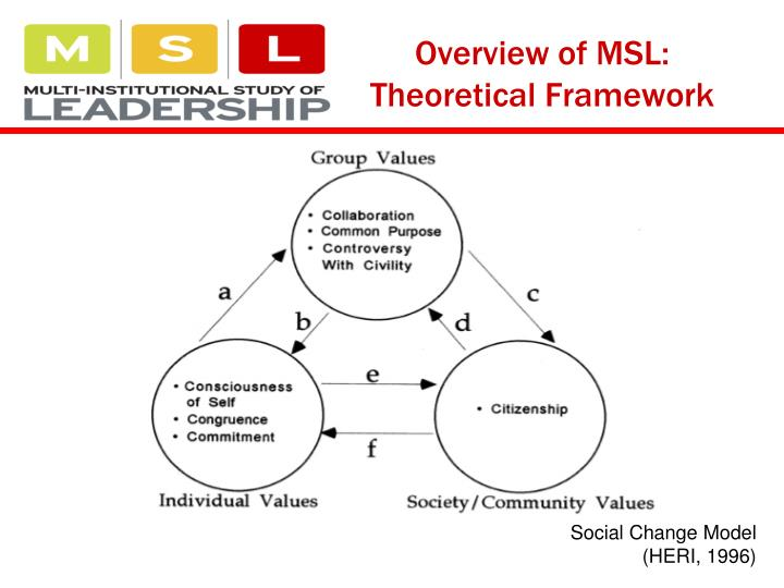 Overview of MSL: Theoretical Framework