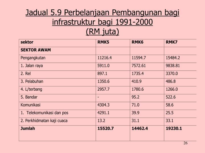 Jadual 5.9 Perbelanjaan Pembangunan bagi infrastruktur bagi 1991-2000