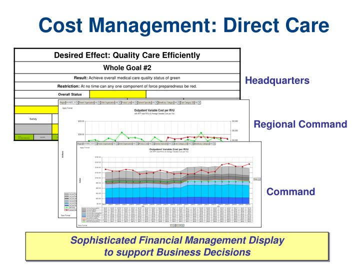 Cost Management: Direct Care