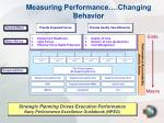 measuring performance changing behavior