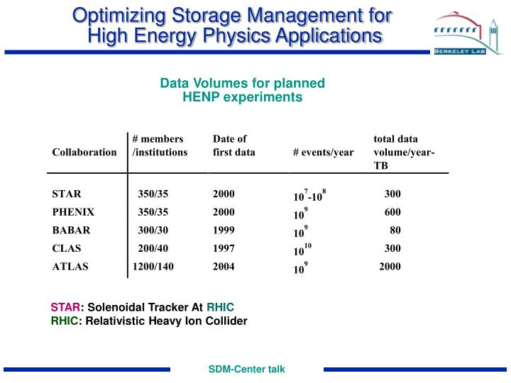 Optimizing storage management for high energy physics applications