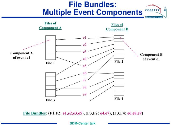 File Bundles: