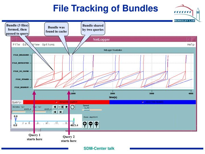 File Tracking of Bundles