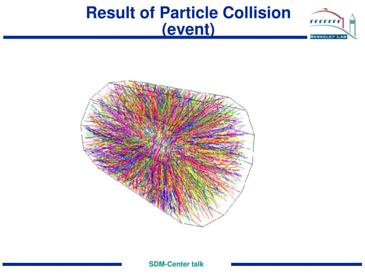Result of Particle Collision (event)