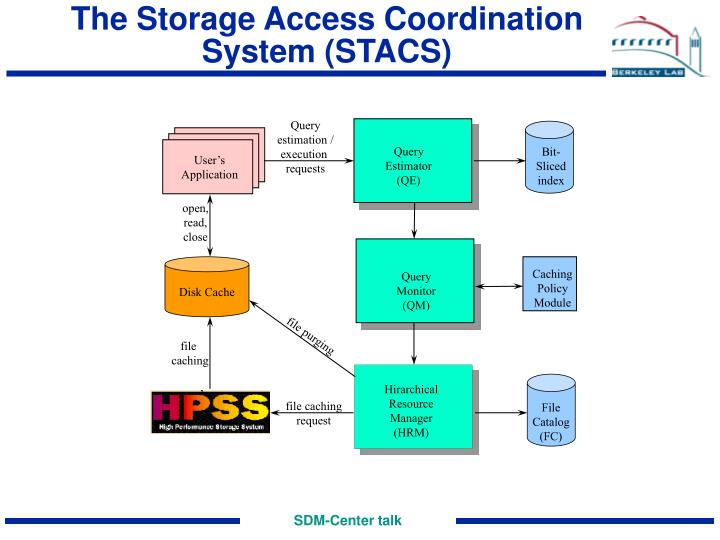 The Storage Access Coordination System (STACS)