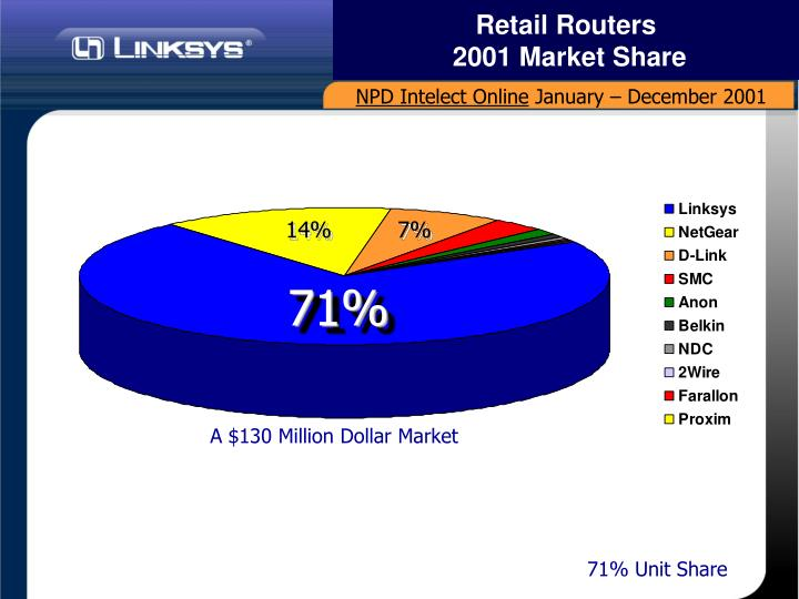 Retail Routers