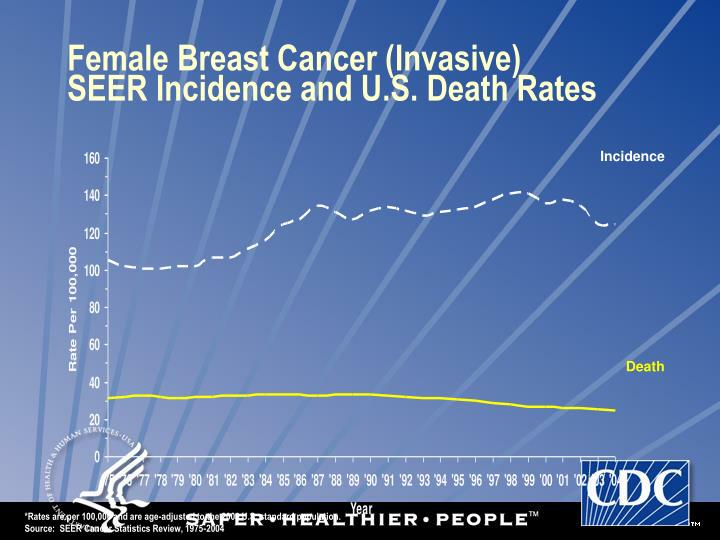 Female Breast Cancer (Invasive)