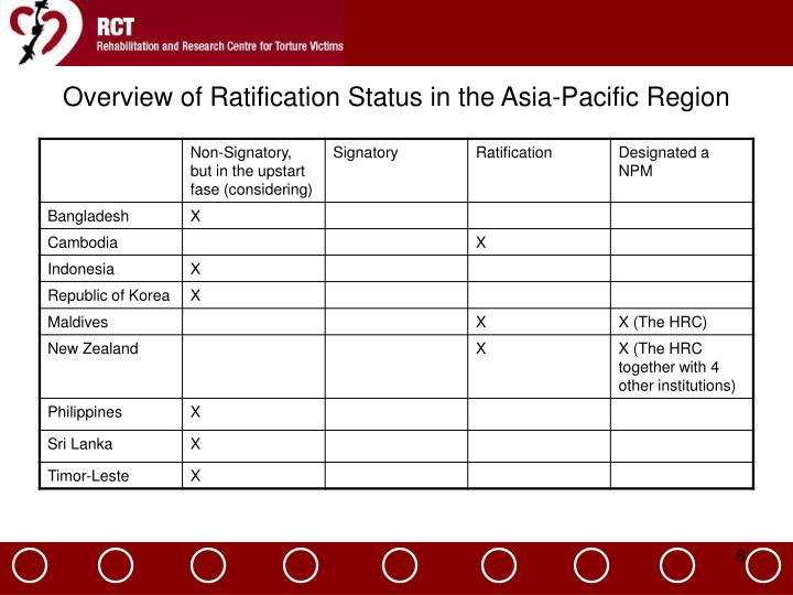Overview of Ratification Status in the Asia-Pacific Region