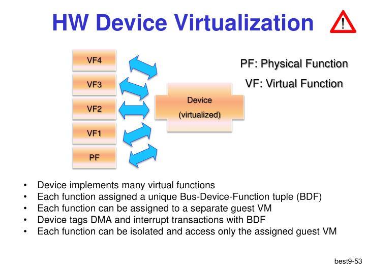 HW Device Virtualization