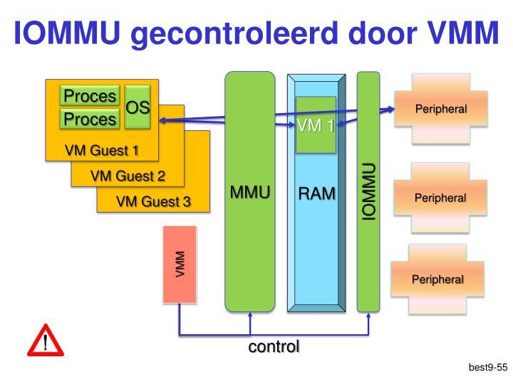 IOMMU gecontroleerd door VMM