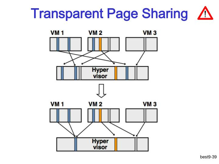 Transparent Page Sharing