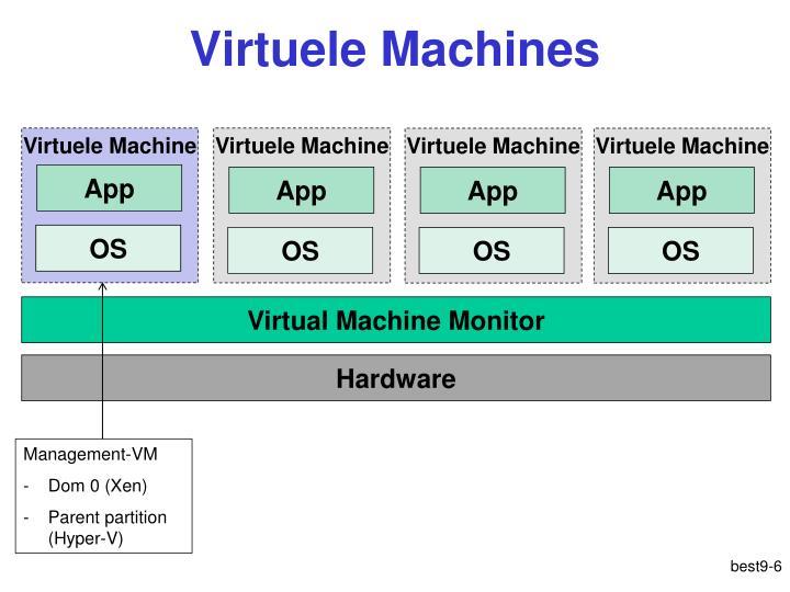Virtuele Machines
