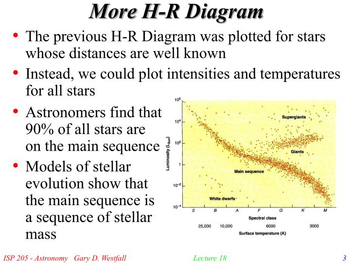 More h r diagram