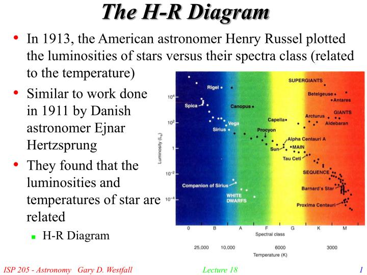 The h r diagram