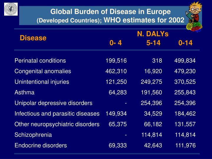 Global Burden of Disease in Europe