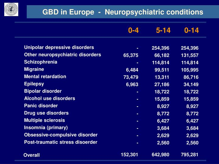 GBD in Europe  -  Neuropsychiatric conditions