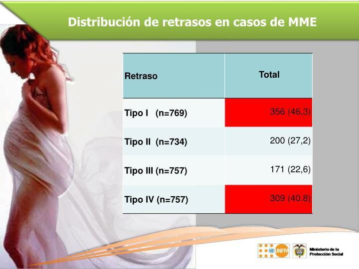 Distribución de retrasos en casos de MME