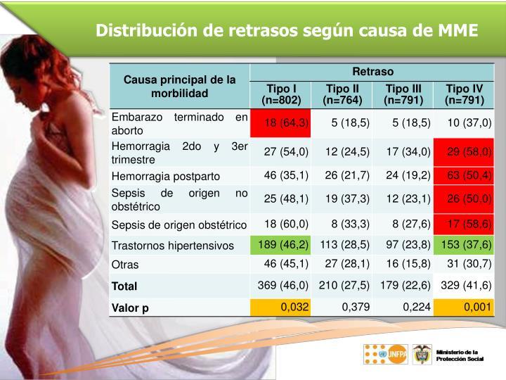 Distribución de retrasos según causa de MME