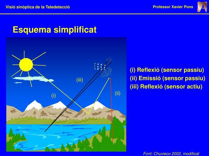 Esquema simplificat