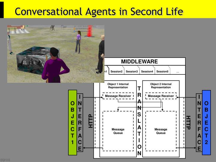 Conversational Agents in Second Life