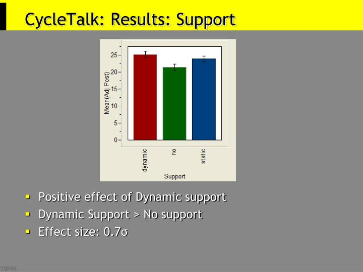 CycleTalk: Results: Support