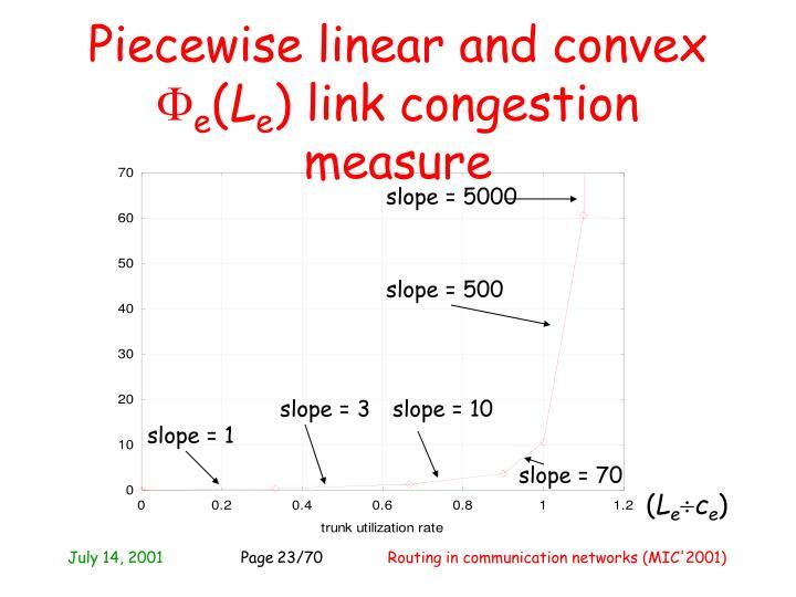 slope = 5000