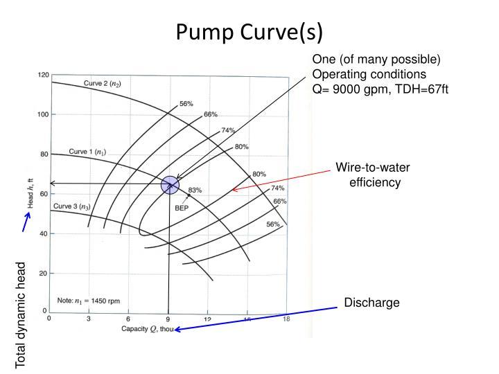 Pump Curve(s)