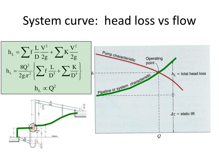 System curve:  head loss vs flow