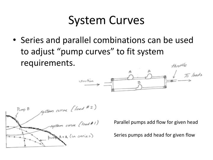 System Curves