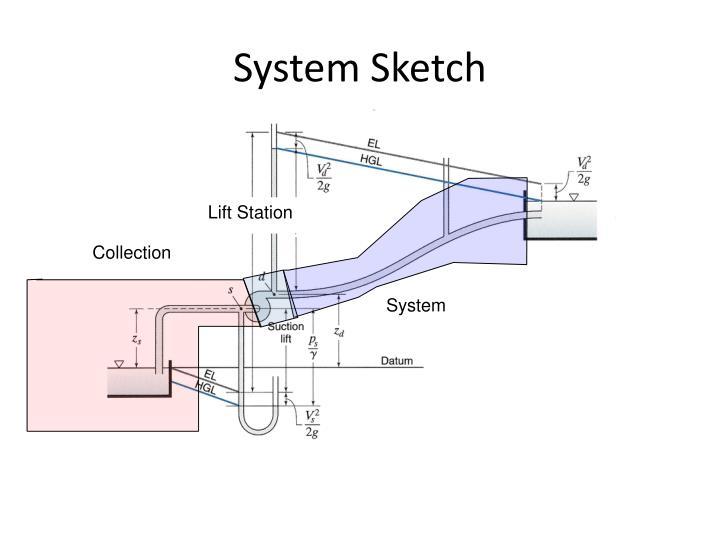 System Sketch