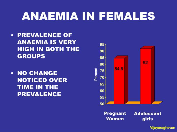 ANAEMIA IN FEMALES
