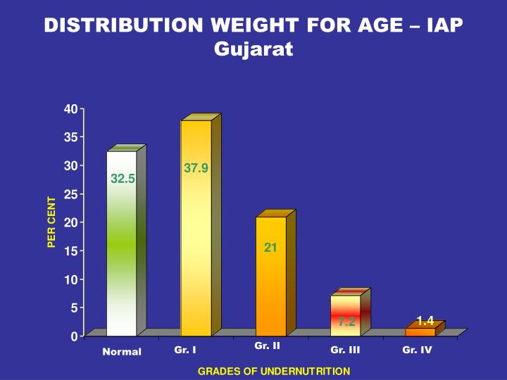 DISTRIBUTION WEIGHT FOR AGE – IAP