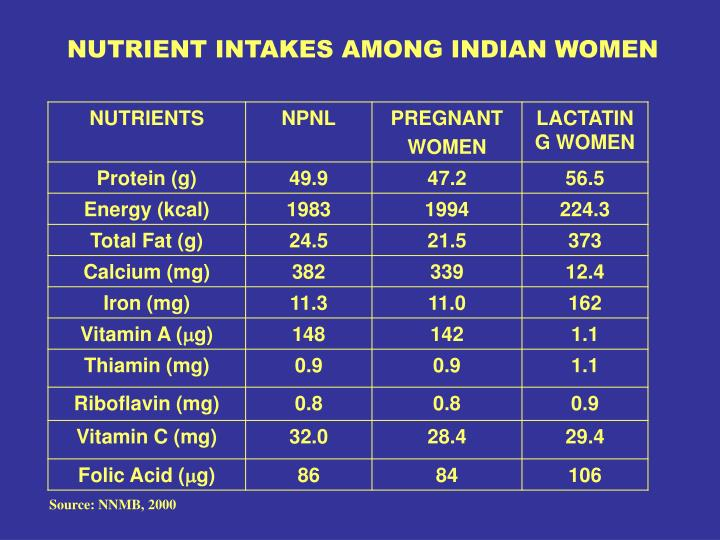 NUTRIENT INTAKES AMONG INDIAN WOMEN