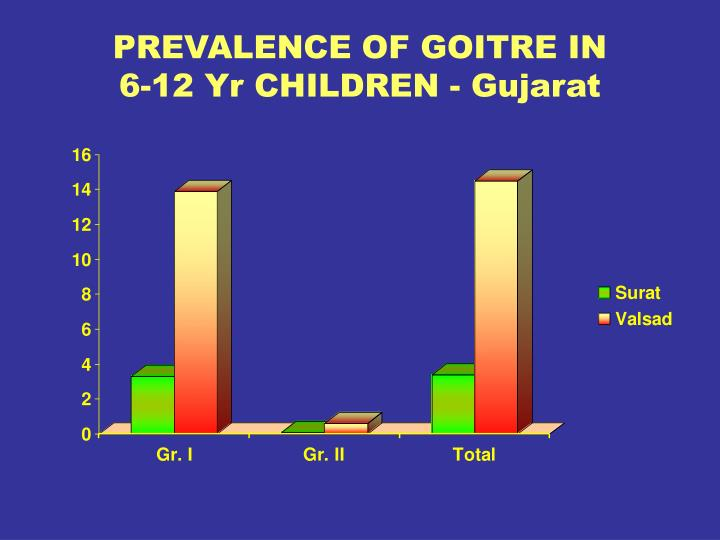 PREVALENCE OF GOITRE IN
