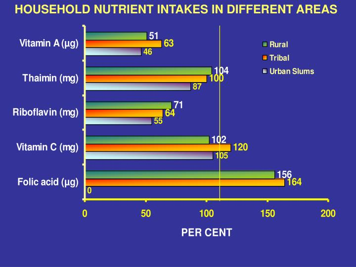 HOUSEHOLD NUTRIENT INTAKES IN DIFFERENT AREAS
