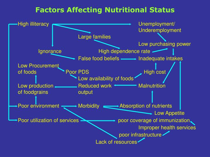 Factors Affecting Nutritional Status