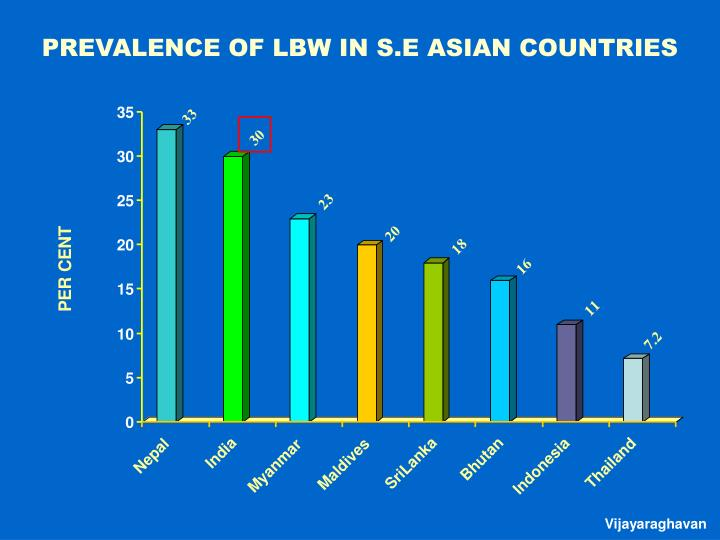 PREVALENCE OF LBW IN S.E ASIAN COUNTRIES
