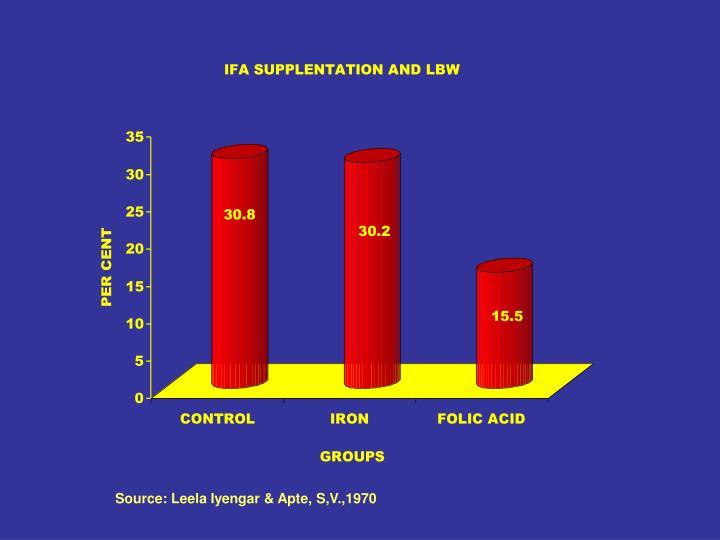 Source: Leela Iyengar & Apte, S,V.,1970