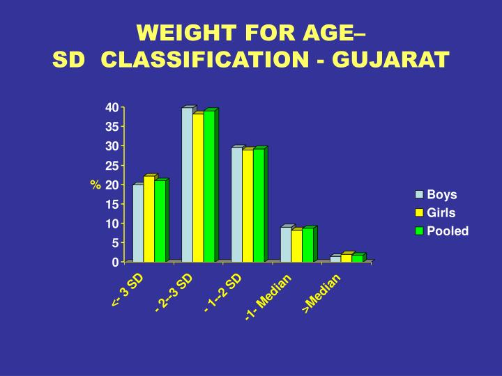 WEIGHT FOR AGE–