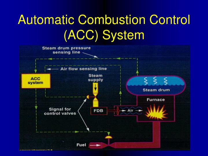 Automatic Combustion Control (ACC) System