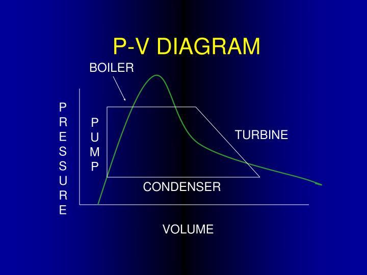 P-V DIAGRAM