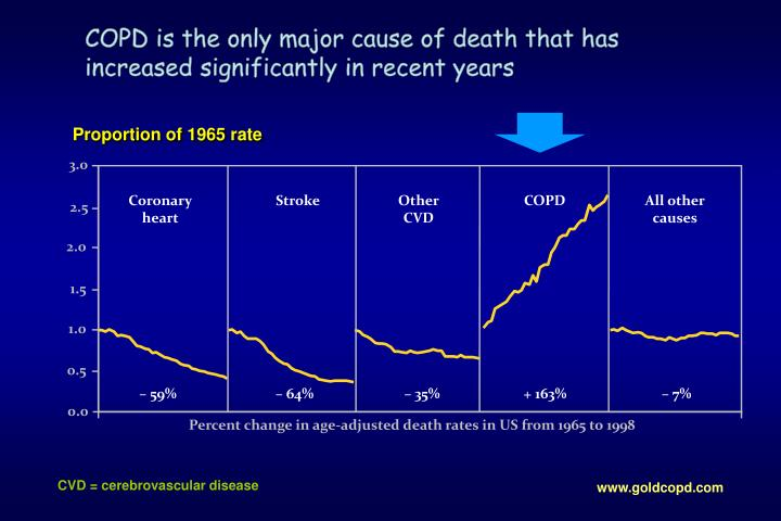 Copd is the only major cause of death that has increased significantly in recent years