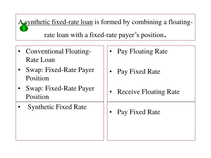 Conventional Floating-Rate Loan