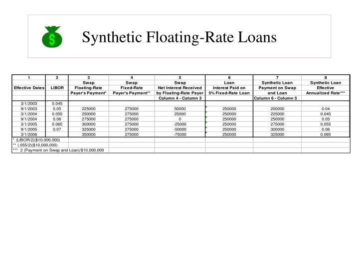 Synthetic Floating-Rate Loans