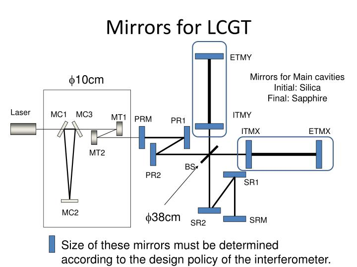 Mirrors for LCGT
