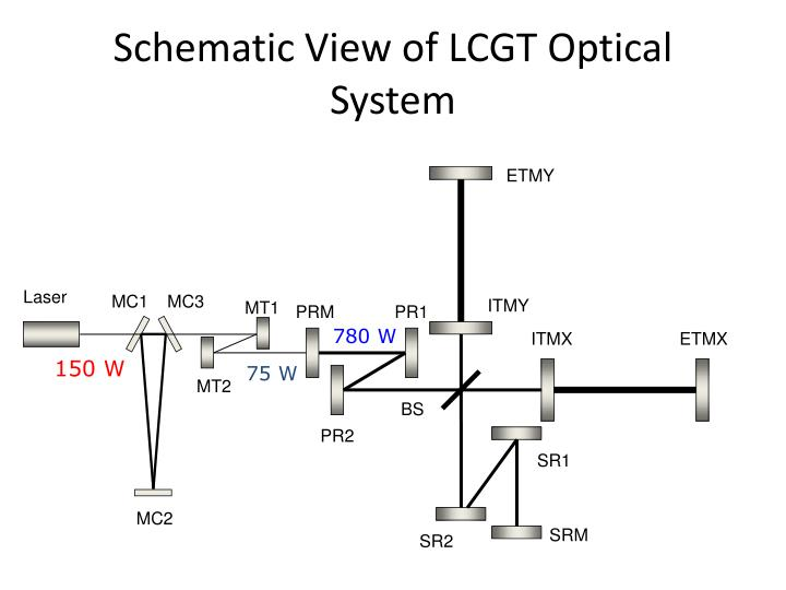 Schematic view of lcgt optical system